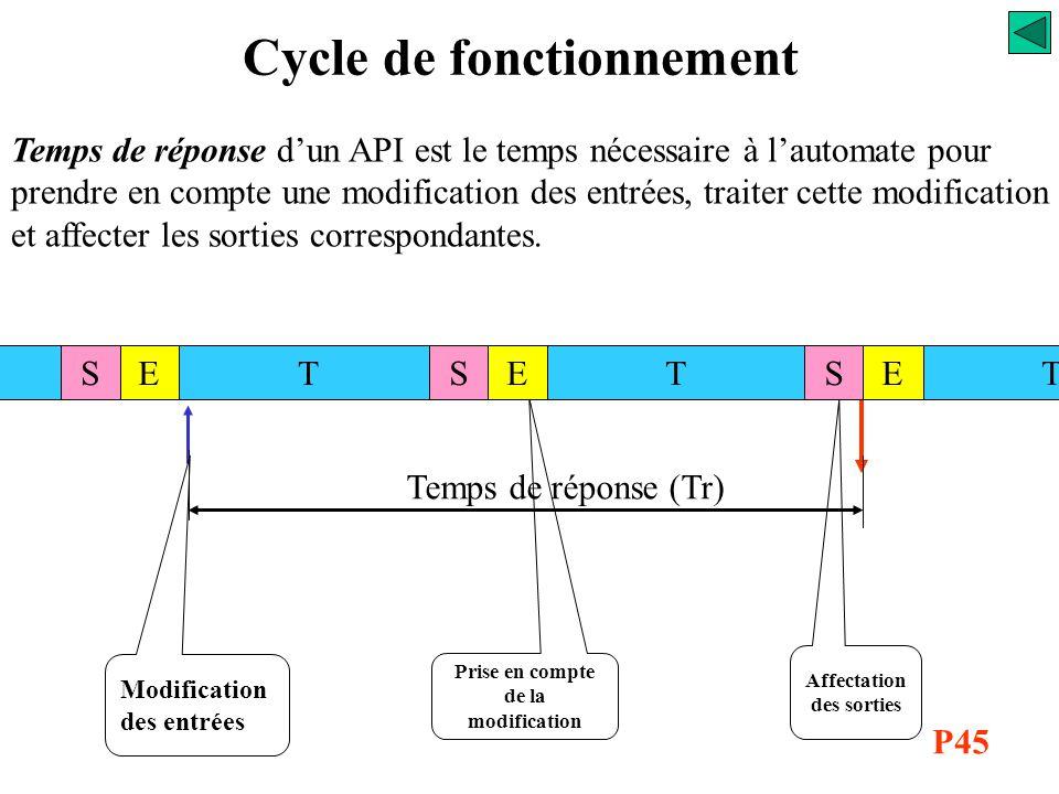 Cycle de fonctionnement Modification des entrées Prise en compte de la modification Affectation des sorties Temps de réponse (Tr) TTESESTSTE Temps de