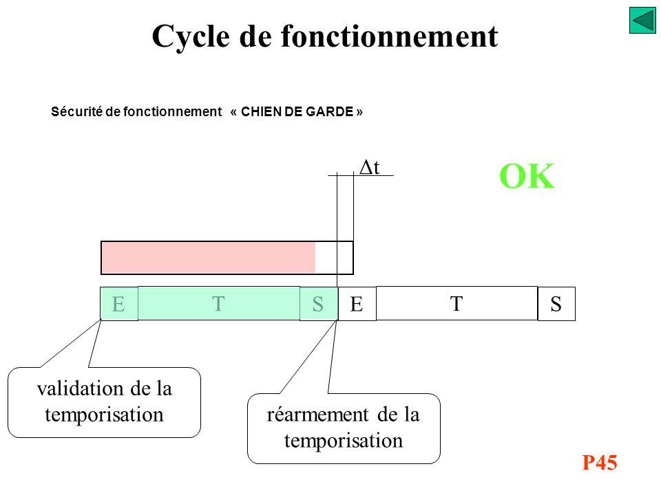 Cycle de fonctionnement Sécurité de fonctionnement « CHIEN DE GARDE » Pour éviter des défauts de fonctionnement graves au niveau de la partie opérativ