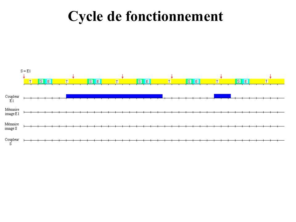 Cycle de fonctionnement Exemple Configuration API 128 entrées (8 cartes de 16 entrées) 144 sorties (9 cartes de 16 sorties) mémoire de 4K Caractéristi