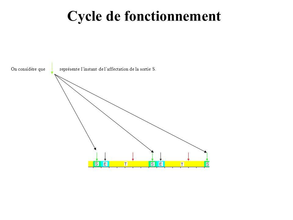 On considère que représente l'instant de l'acquisition de l'entrée E1. Cycle de fonctionnement