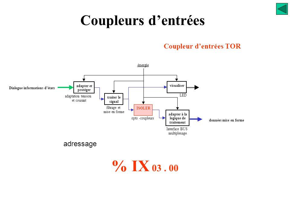 Coupleurs d'entrées Coupleur d'entrées TOR adressage % IX xx. yy Input Bit Emplacement dans rack Voie de raccordement Variable mémoire automate adapte