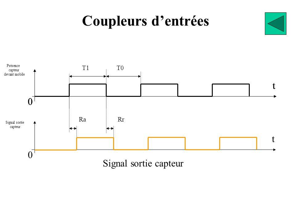Coupleurs d'entrées Conditions à remplir pour que l'information d'un capteur soit prise en compte correctement par l'automate programmable. Présence c