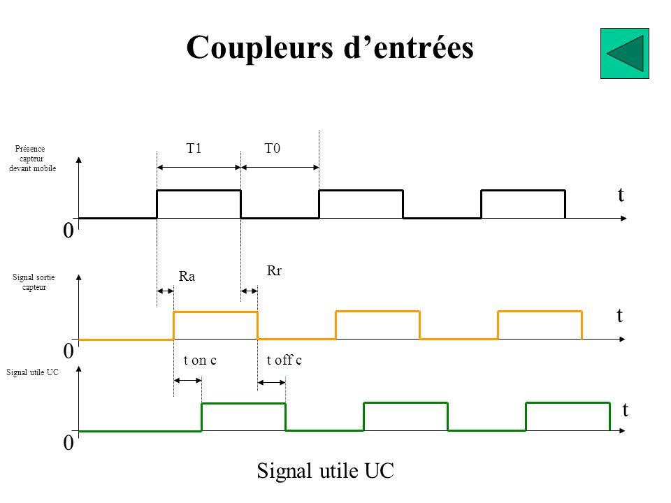 T1T0 t 0 t 0 Signal sortie capteur Rr t 0 Ra Présence capteur devant mobile Signal sortie capteur Coupleurs d'entrées