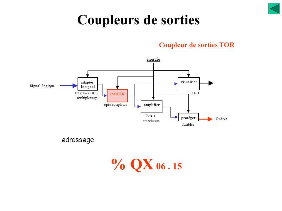 adapter le signal ISOLER amplifier Protéger visualiser énergie fusibles Relais transistors opto-coupleurs Interface BUS multiplexage LED Signal logiqu