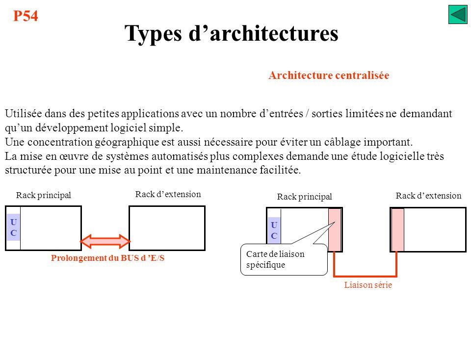 Types d'architectures L'évolution des automates programmables a entraîné une modification des systèmes automatisés, qui n'ont cessé d'évoluer des arch