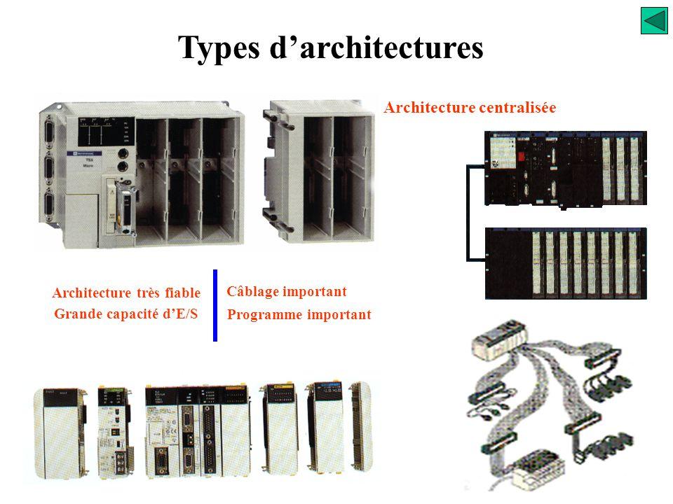 Types d'architectures Utilisée dans des petites applications avec un nombre d'entrées / sorties limitées ne demandant qu'un développement logiciel sim