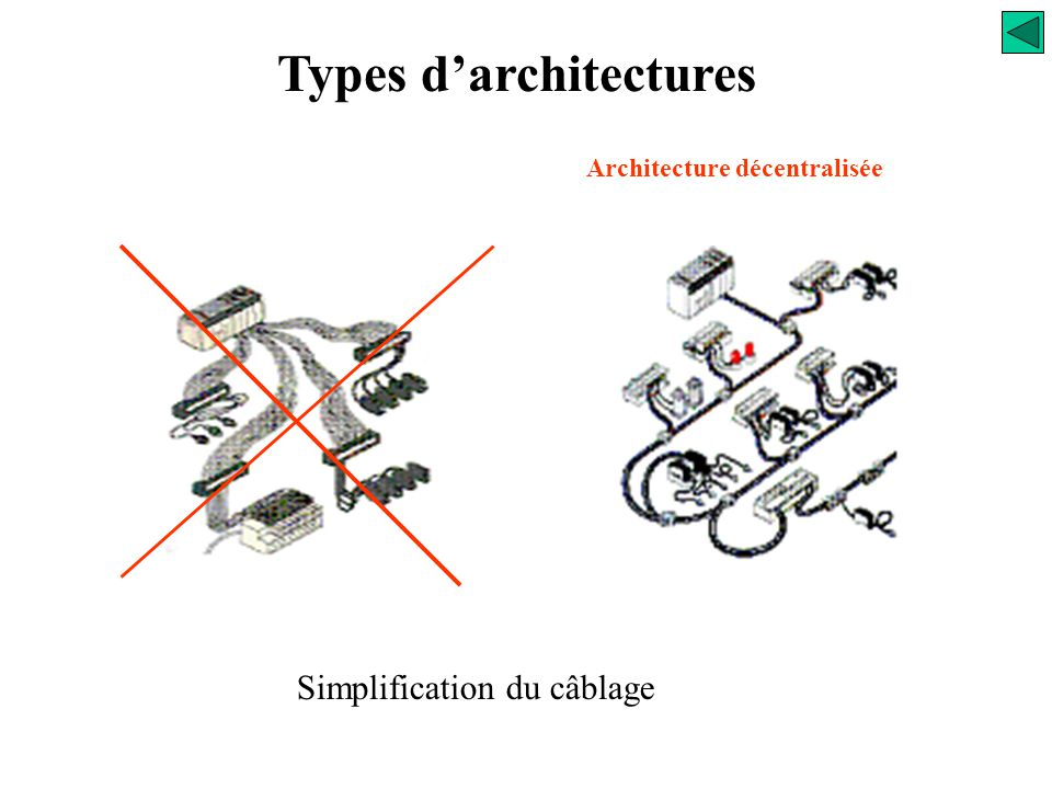Types d'architectures Architecture décentralisée Dans ce type d'architecture, l'API pilote des éléments concentrateurs d'entrées/sorties. Les coupleur