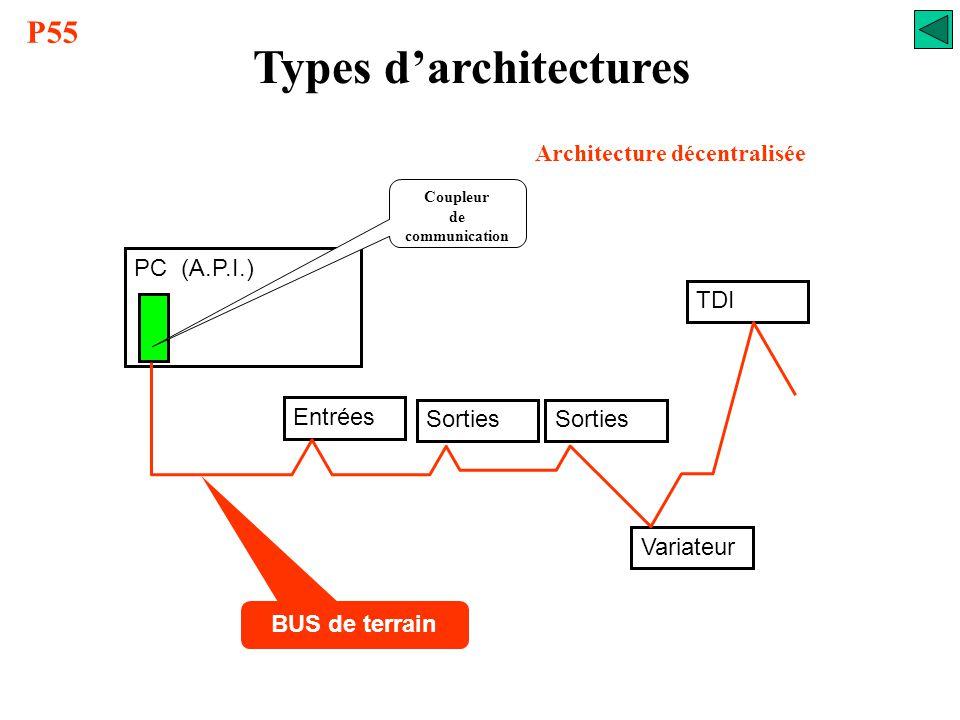 Types d'architectures Architecture décentralisée Simplification du câblage