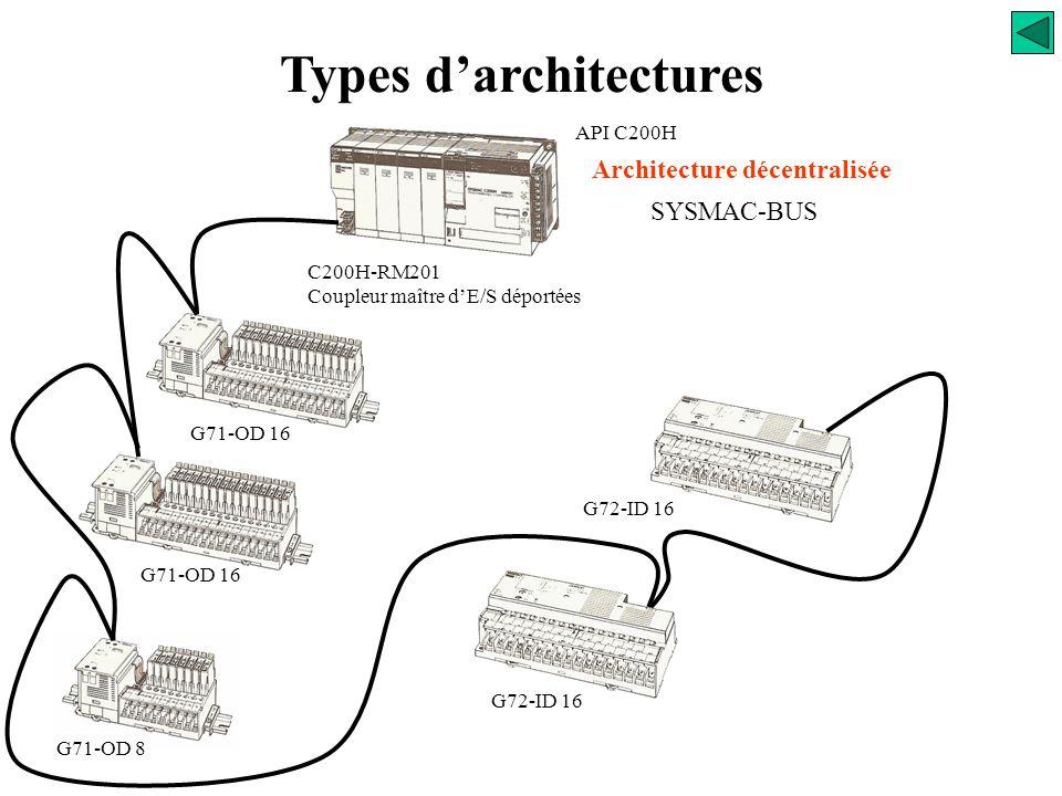 Types d'architectures Architecture décentralisée PC (A.P.I.) Entrées Sorties Variateur TDI BUS de terrain Coupleur de communication P55