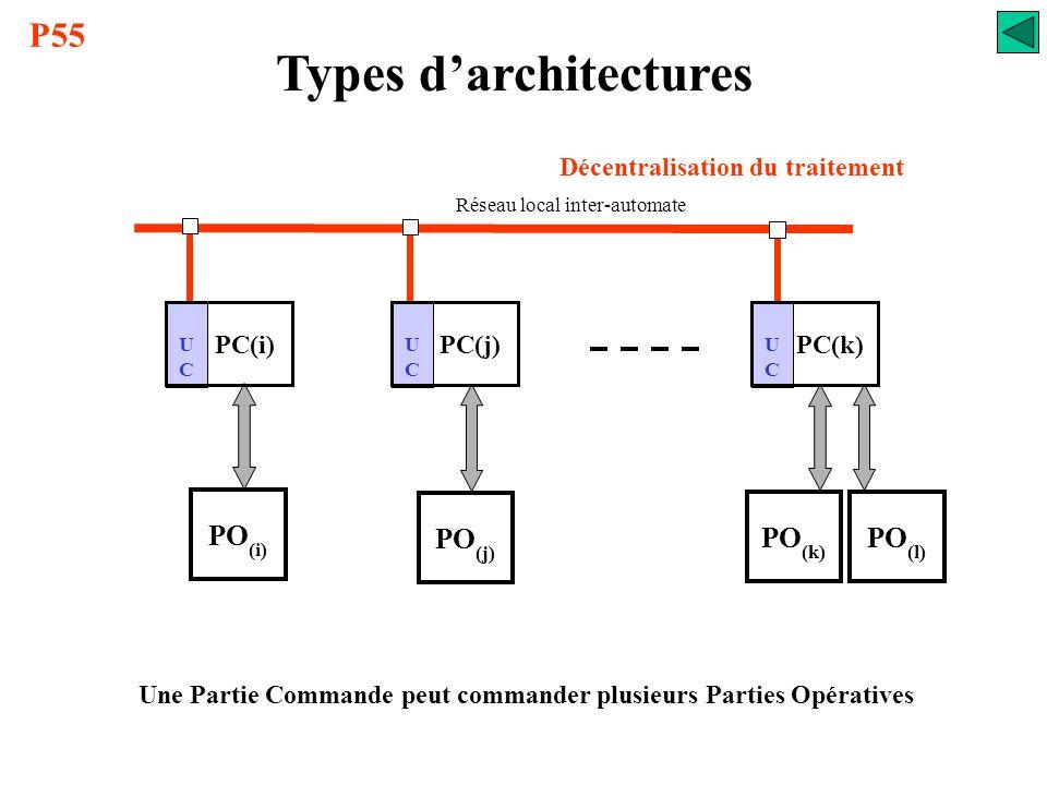 Types d'architectures Architecture décentralisée C200H-RM201 Coupleur maître d'E/S déportées G71-OD 16 G71-OD 8 G72-ID 16 SYSMAC-BUS API C200H