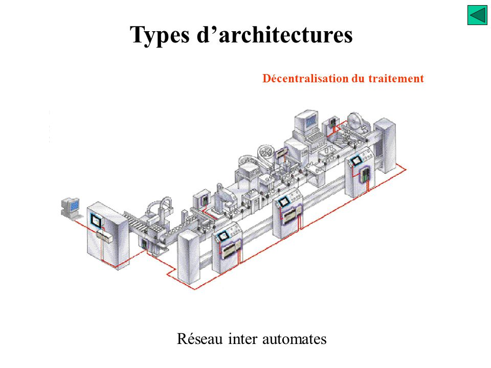 Types d'architectures Décentralisation du traitement PO (i) PO (j) PO (k) PO (l) Réseau local inter-automate Une Partie Commande peut commander plusie