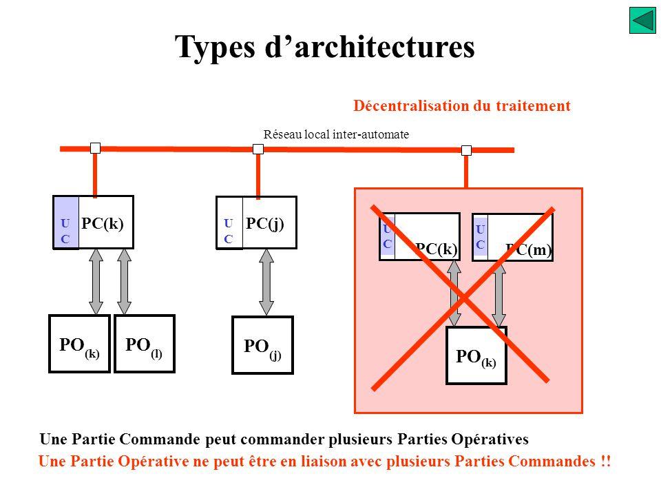 Types d'architectures Décentralisation du traitement Réseau inter automates