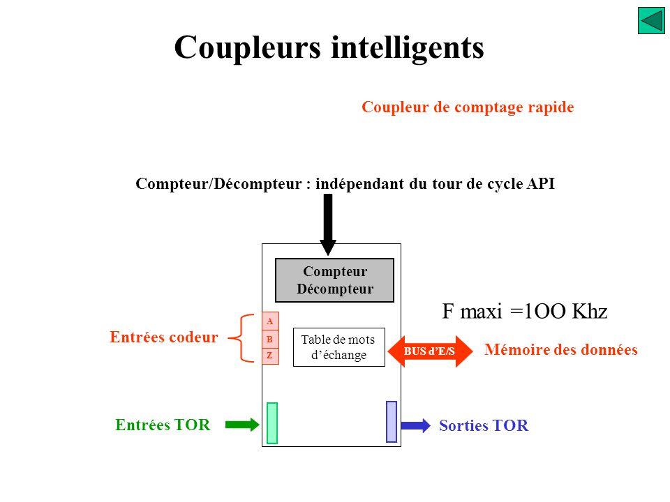 Coupleurs intelligents Coupleur de régulation Des applications particulières des cartes d'entrées/sorties analogiques permettent de faire de la régula