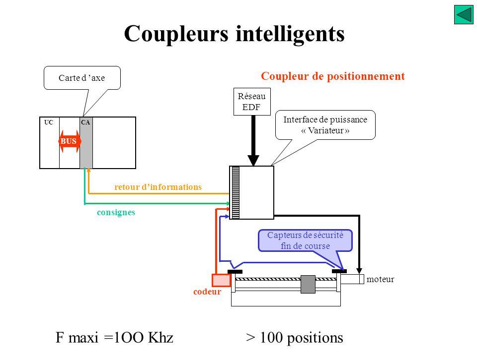 B Coupleurs intelligents Coupleur de comptage rapide Compteur Décompteur Compteur/Décompteur : indépendant du tour de cycle API Entrées TOR Sorties TO