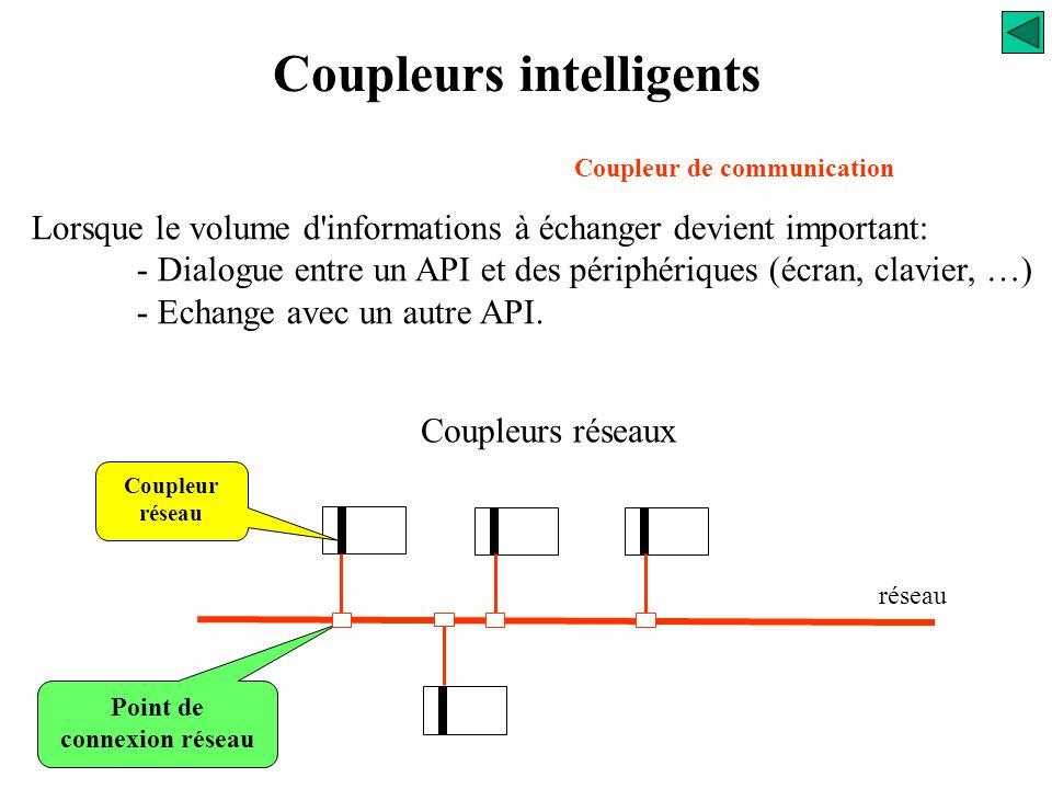 Coupleurs intelligents Coupleur de communication Lorsque le volume d'informations à échanger devient important: - Dialogue entre un API et des périphé