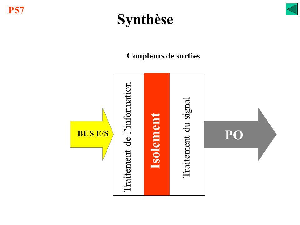 Coupleurs de sortiesCoupleurs d'entrées Synthèse Traitement du signal Isolement Traitement de l'information Traitement du signal Isolement Traitement