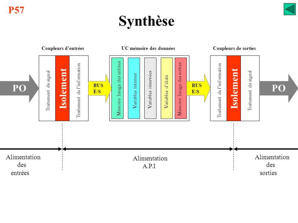 Synthèse UC mémoire des données Mémoire Image des entrées Variables internes Mémoire Image des sorties Variables réservées Variables d'états BUS E/S P