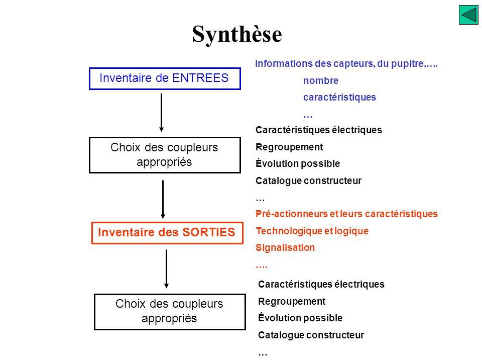 Synthèse Alimentation Configuration possible pour l'Automate Unité Centrale Coupleur intelligent Coupleur d'entrées Coupleur de sorties P57