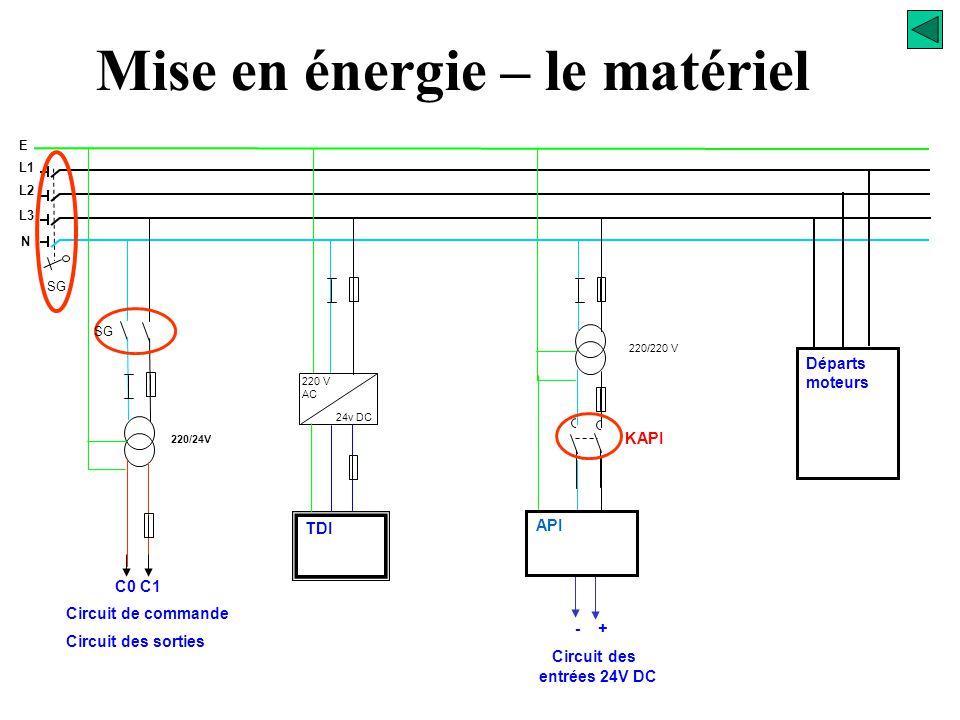 K_API1 Relais de sécurité K_API2 marche arrêt K_API MST KA_PNE P Circuit de commande C1 C0 Mise en énergie – le matériel API C1 C0 Visualisation de la