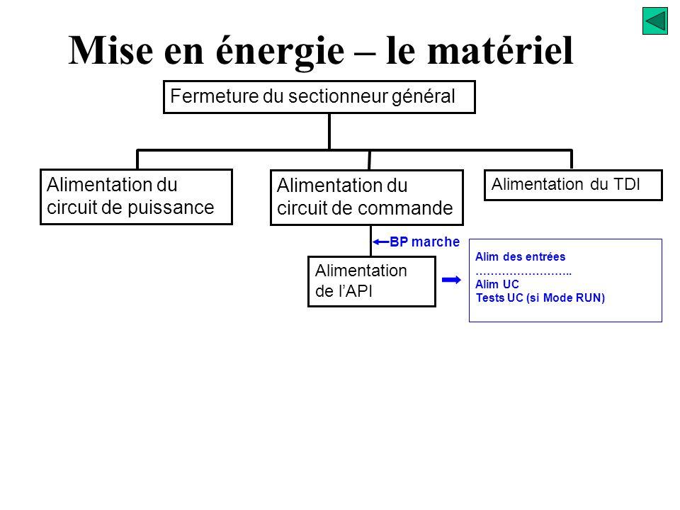 Mise en énergie – le matériel - + Circuit des entrées 24V DC L1 L2 L3 N SG 220/24V 24v DC 220 V AC TDI 220/220 V C0 C1 Circuit de commande Circuit des