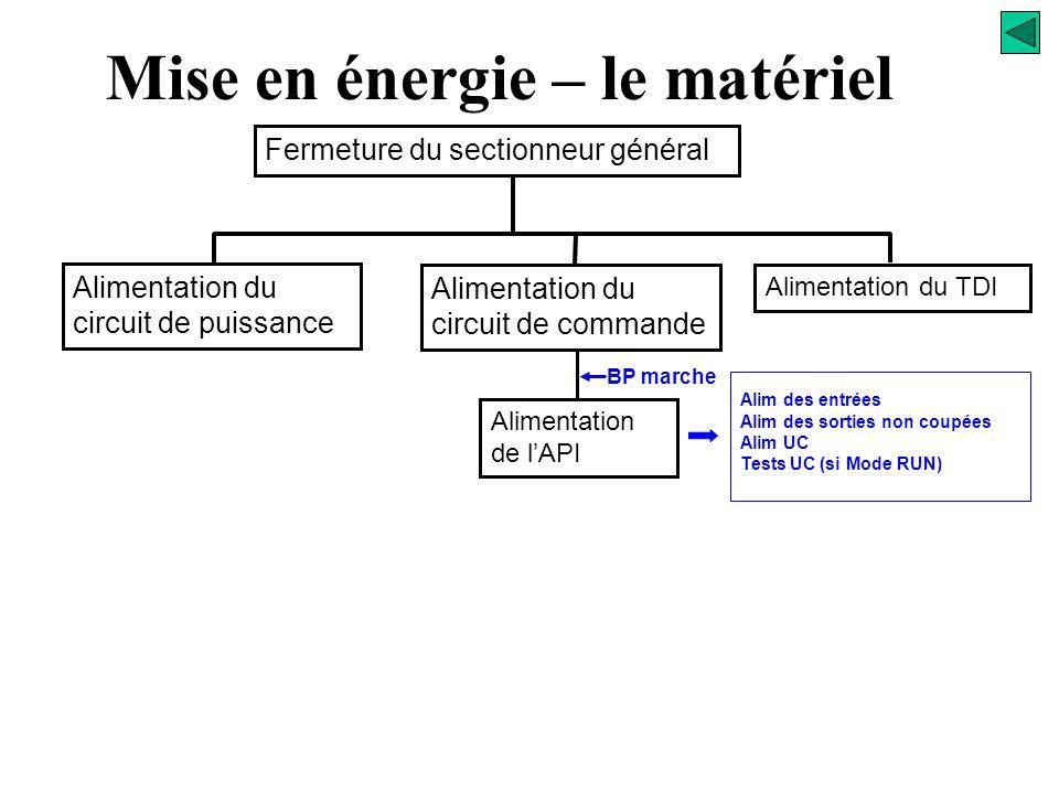 Relais de sécurité KS KAx Commandes visualisations ks Circuit des sorties Mise en énergie – le matériel C0 Sorties non coupées C1