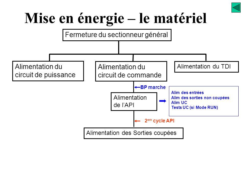 Relais de sécurité KS KAx Commandes visualisations ks Circuit des sorties Mise en énergie – le matériel C1 C0 Sorties non coupées 2 em cycle API Sorti