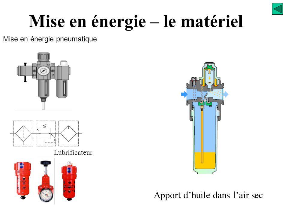 Mise en énergie pneumatique Mise en énergie – le matériel Filtre Lubrificateur Réglage de la pression d'utilisation P2 Régulateur