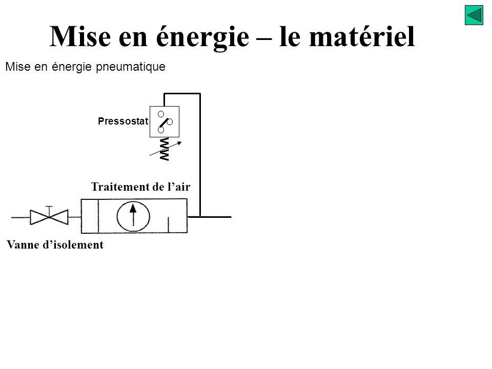 Mise en énergie pneumatique Mise en énergie – le matériel Lubrificateur Apport d'huile dans l'air sec
