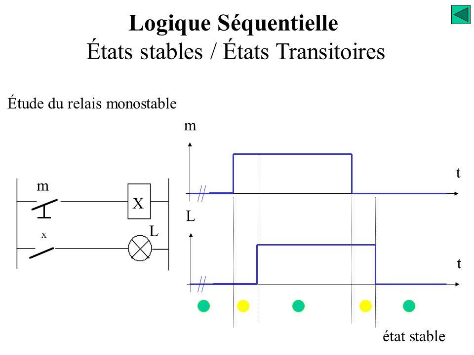 Étude du relais monostable m X x L t m t L état transitoire Logique Séquentielle États stables / États Transitoires