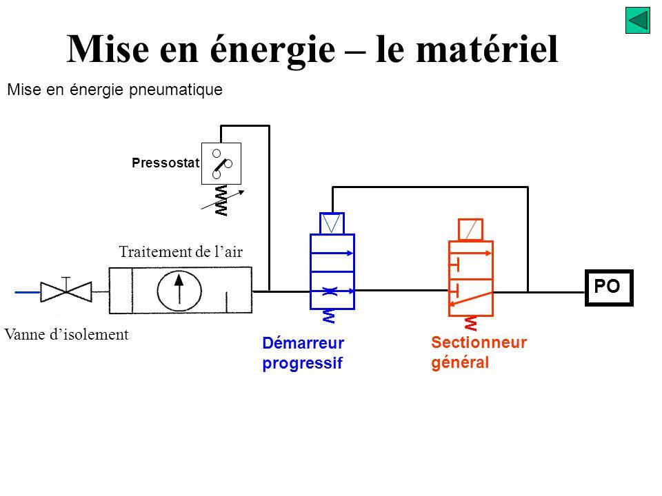 Ouverture de la vanne manuelle Signalisation présence pression Mise en énergie – le matériel Mise en énergie pneumatique P61