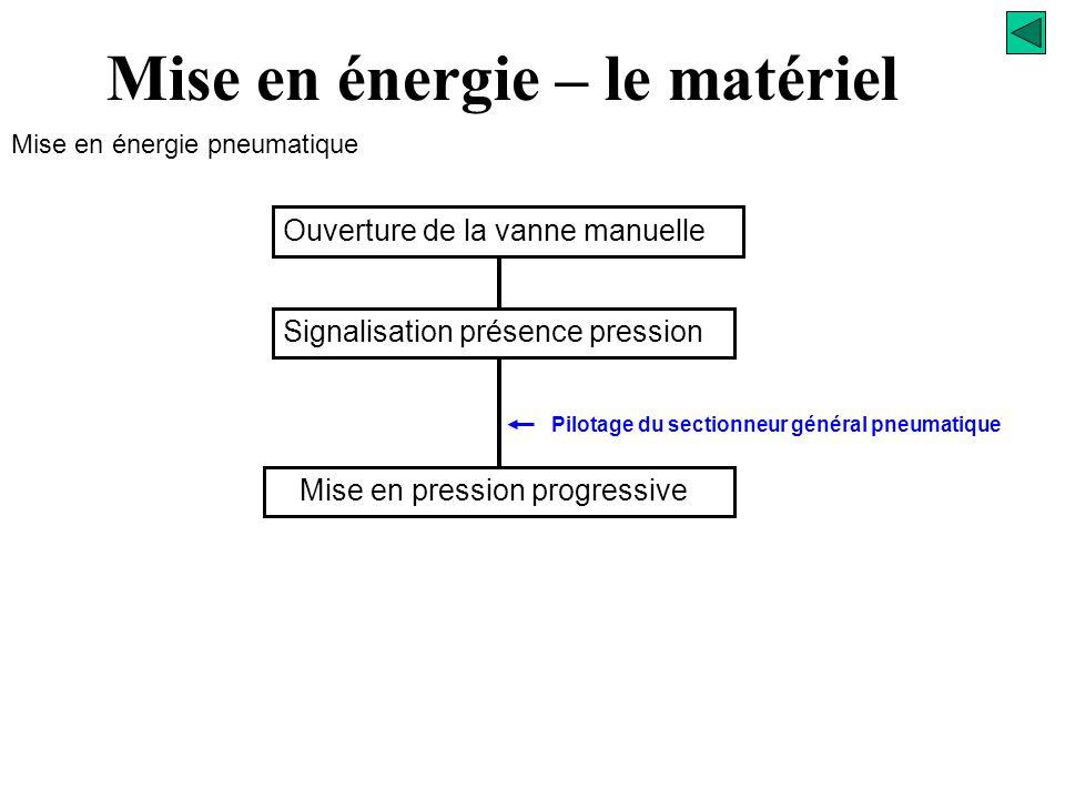 PO W Sectionneur général Pressostat WW W )( Démarreur progressif Mise en énergie pneumatique Mise en énergie – le matériel Traitement de l'air Vanne d