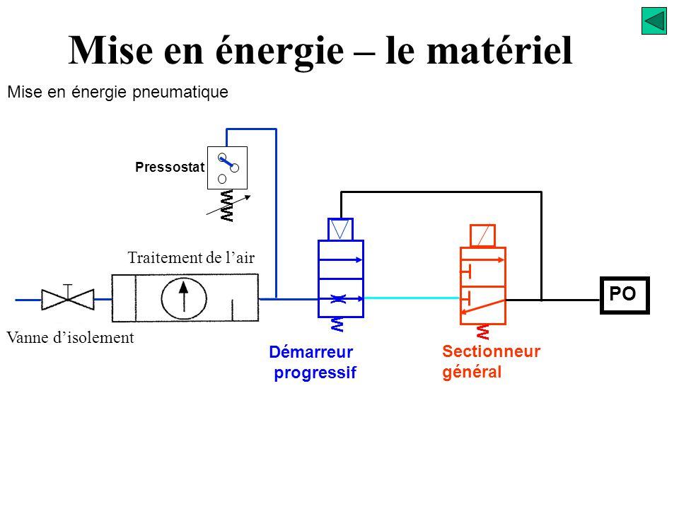 Ouverture de la vanne manuelle Signalisation présence pression Mise en énergie – le matériel Mise en énergie pneumatique Pilotage du sectionneur génér