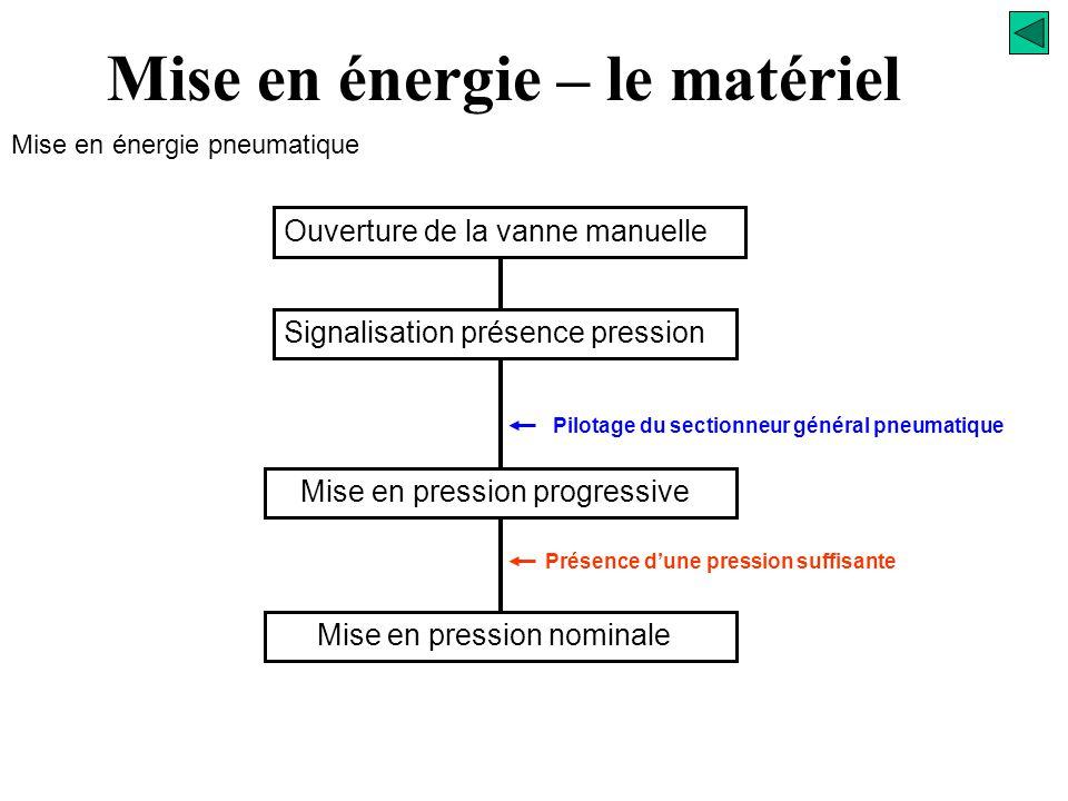 PO Pressostat WW W )( Démarreur progressif Mise en énergie pneumatique Mise en énergie – le matériel W Sectionneur général Traitement de l'air Vanne d