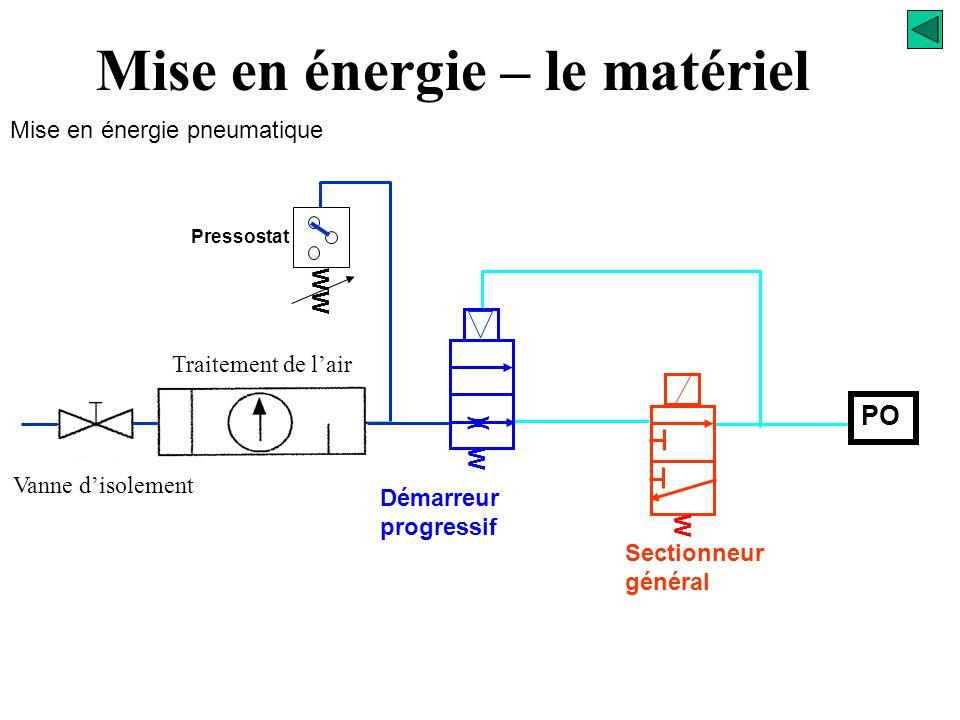 Ouverture de la vanne manuelle Signalisation présence pression Mise en énergie – le matériel Mise en énergie pneumatique Mise en pression nominale Pil