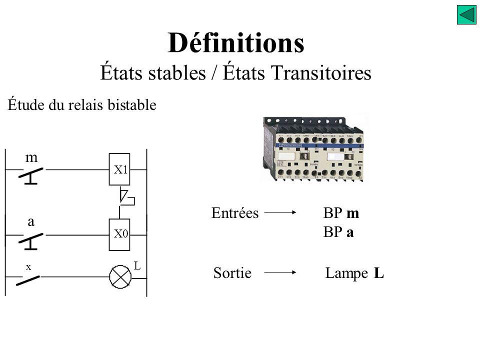 Étude du relais monostable t m t L m X x L état stable Logique Séquentielle États stables / États Transitoires