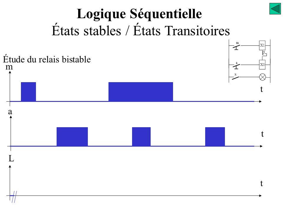 Définitions États stables / États Transitoires Étude du relais bistable m X1 x L Entrées BP m BP a Sortie Lampe L a X0