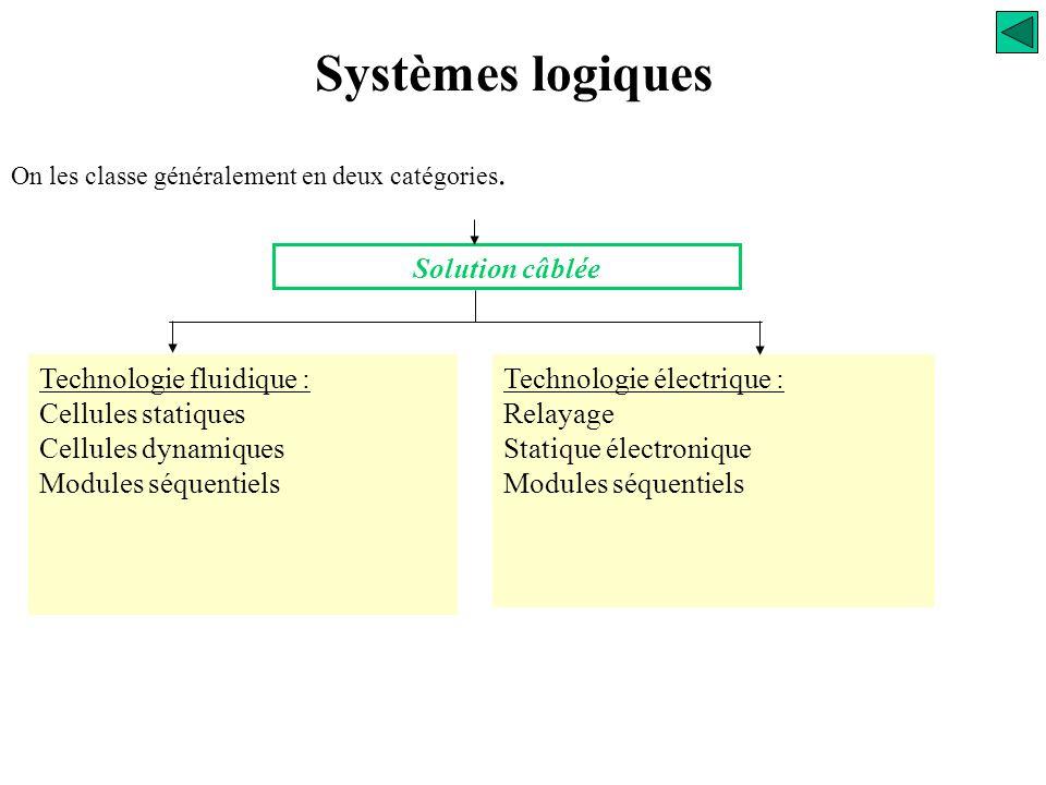 Technologie fluidique : Cellules statiques Cellules dynamiques Modules séquentiels Technologie électrique : Relayage Statique électronique Modules séquentiels Solution câblée On les classe généralement en deux catégories.