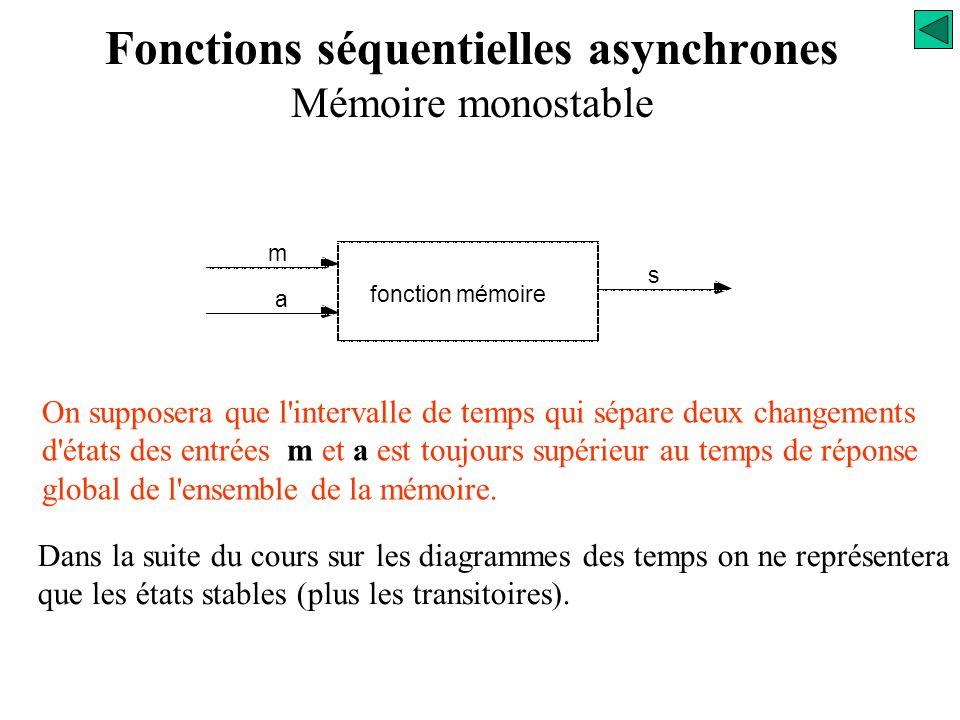 Dans une fonction séquentielle asynchrone chaque nouvelle combinaison des variables d'entrées est aussitôt prise en compte par le circuit. S R Q Q Log