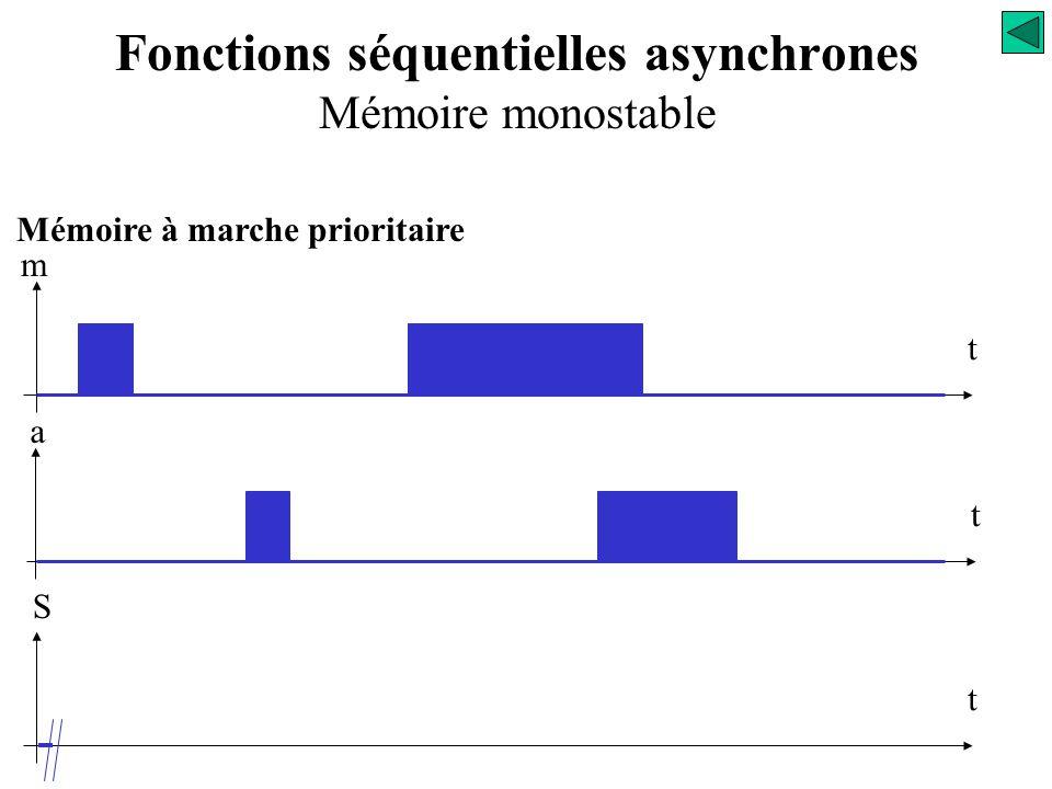 Fonctions séquentielles asynchrones Mémoire monostable On supposera que l'intervalle de temps qui sépare deux changements d'états des entrées m et a e