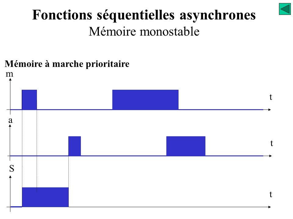 Mémoire à marche prioritaire La sortie S est active quand l'information m apparaît : S = m Fonctions séquentielles asynchrones Mémoire monostable Anal