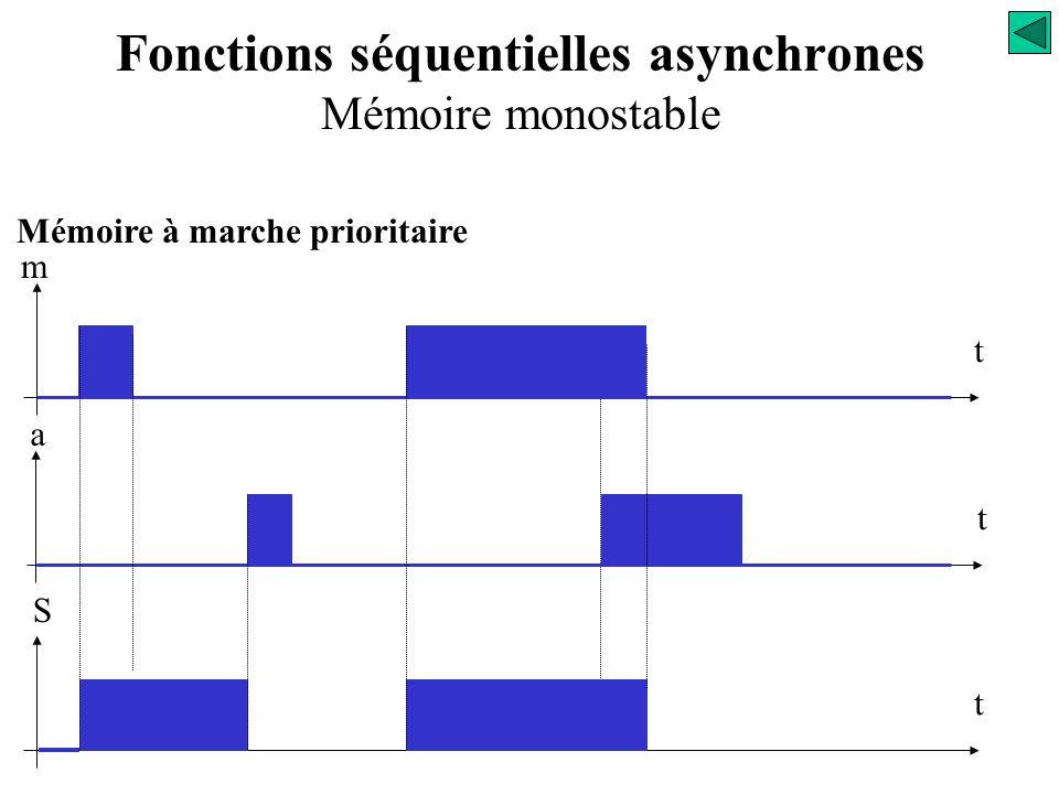 Mémoire à marche prioritaire m t t a t S Travail de la variable d'état « auto-alimentation » Fonctions séquentielles asynchrones Mémoire monostable