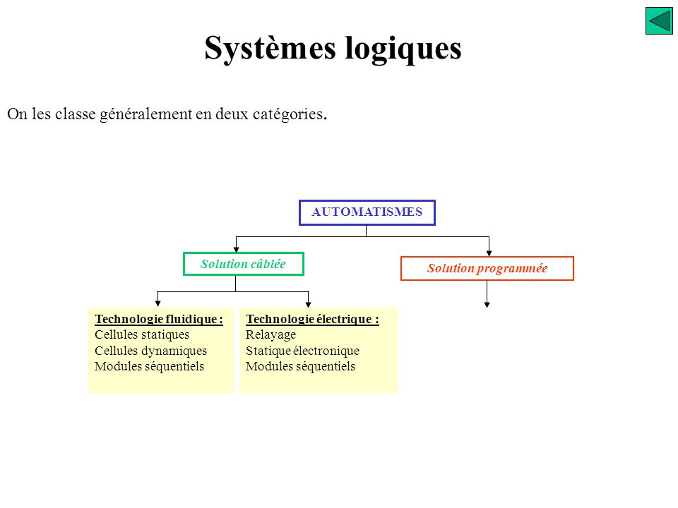 Technologie fluidique : Cellules statiques Cellules dynamiques Modules séquentiels Technologie électrique : Relayage Statique électronique Modules séquentiels Solution programmée Solution câblée AUTOMATISMES On les classe généralement en deux catégories.