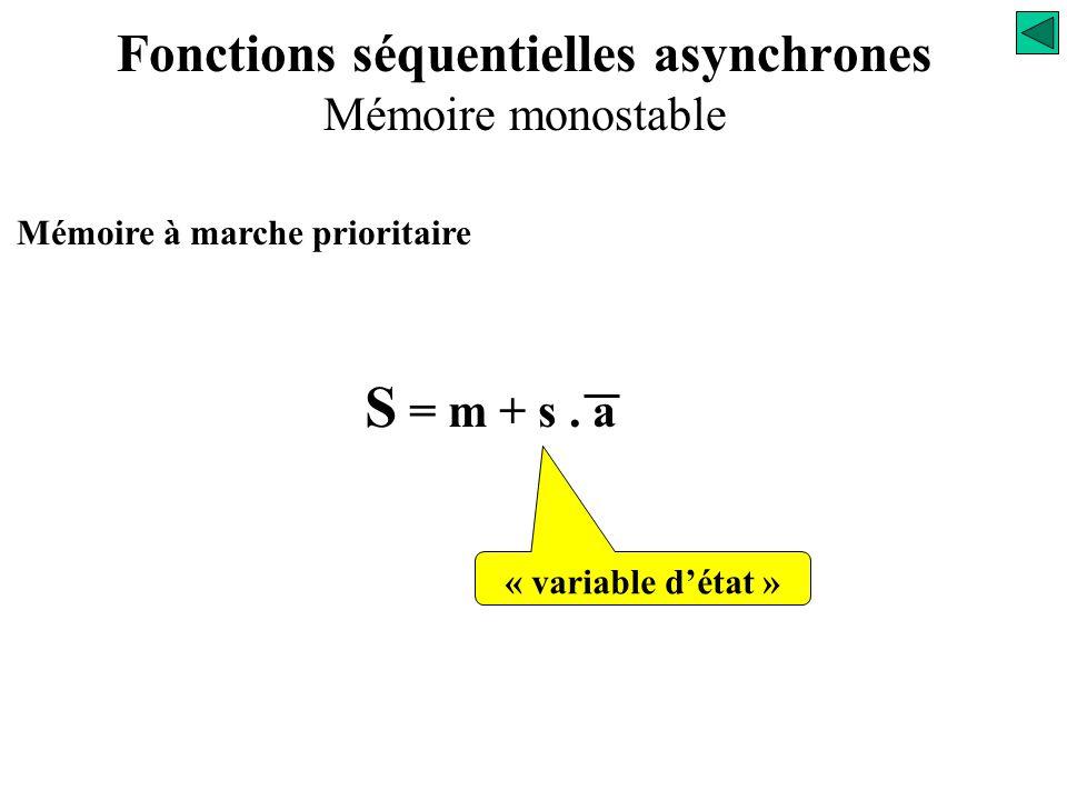 Mémoire à marche prioritaire La sortie S est active quand l'information m apparaît : S = m La sortie S reste active quand l'information m disparaît :