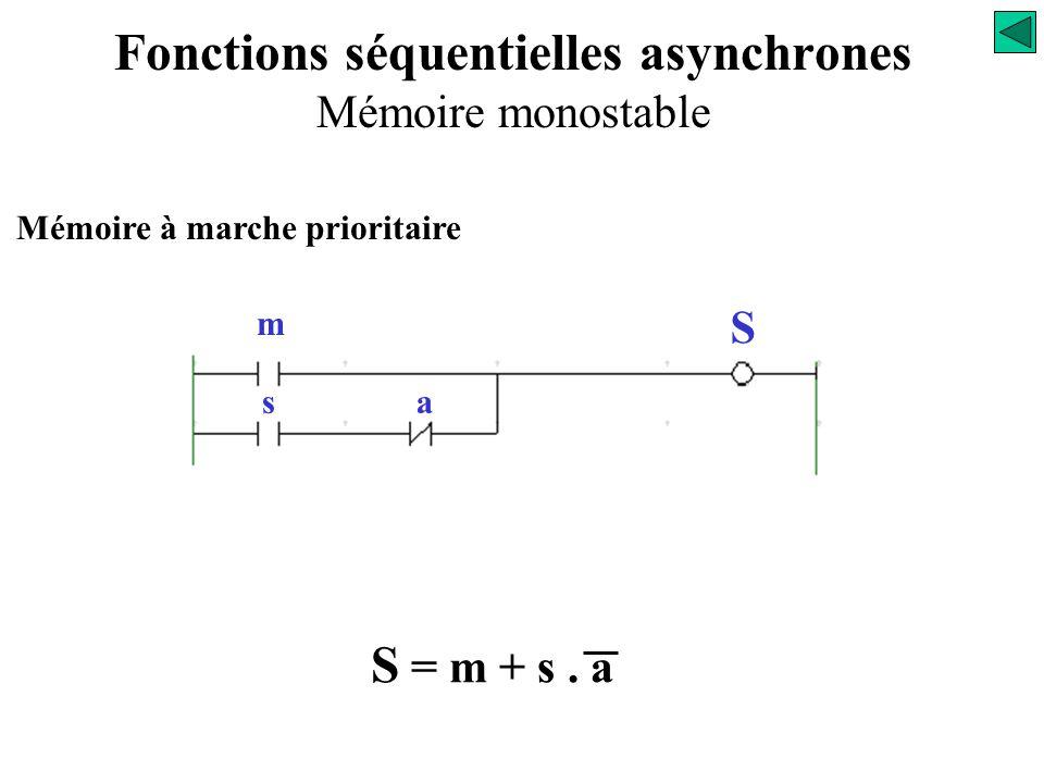 Mémoire à marche prioritaire S = m + s. a « variable d'état » Fonctions séquentielles asynchrones Mémoire monostable