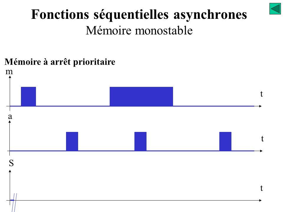 Mémoire à marche prioritaire a m s S = m + s. a S Fonctions séquentielles asynchrones Mémoire monostable