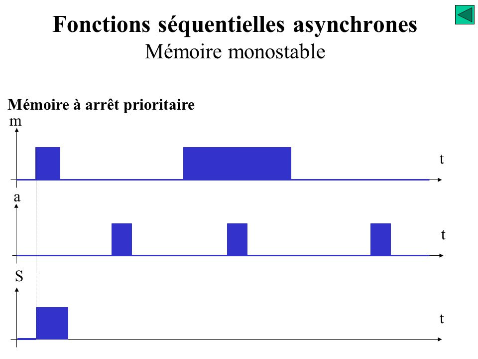 Mémoire à arrêt prioritaire m t t a t S Fonctions séquentielles asynchrones Mémoire monostable