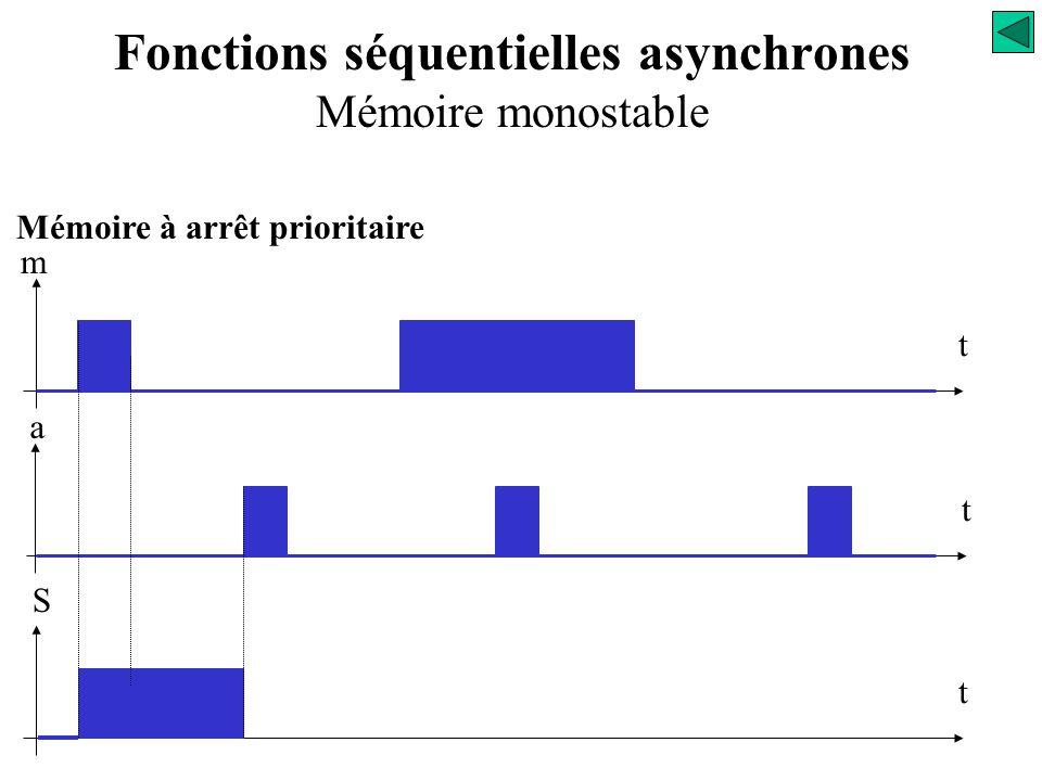 Mémoire à arrêt prioritaire La sortie S est active quand l'information m apparaît : S = m Fonctions séquentielles asynchrones Mémoire monostable Analy