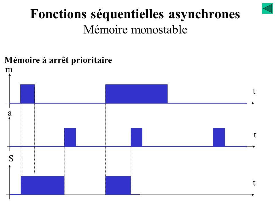 Mémoire à arrêt prioritaire m t t a t S Travail de la variable d'état « auto-alimentation » Fonctions séquentielles asynchrones Mémoire monostable