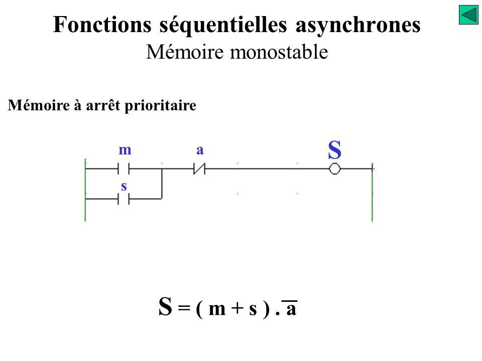 Mémoire à arrêt prioritaire S = ( m + s ). a « variable d'état » Fonctions séquentielles asynchrones Mémoire monostable