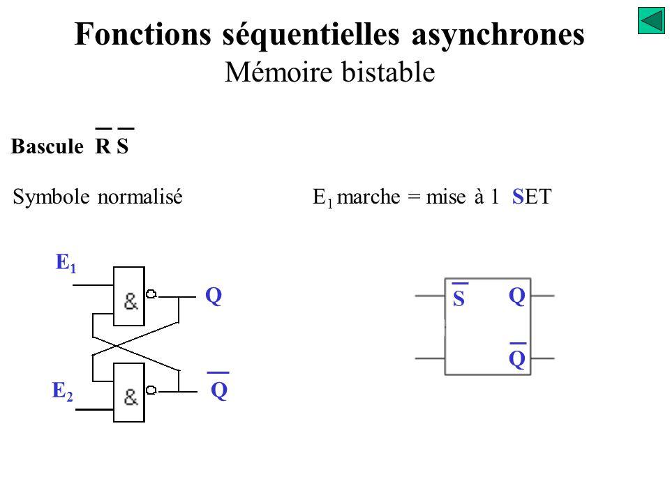 Bascule R S Fonctionnement E1E1 Q E2E2 Q Fonctions séquentielles asynchrones Mémoire bistable 0 0 1 1 0 1 1 0 0 1 1 0 0 1 Combinaison à interdire Mémo